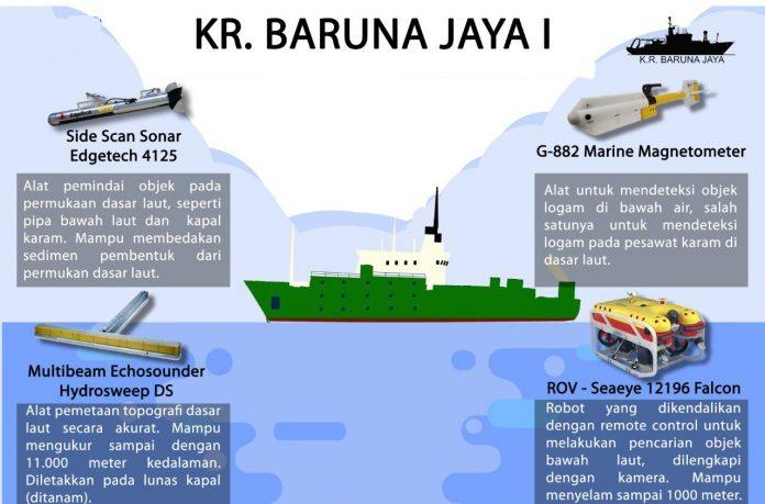 Kapal Baruna Jaya BPPT